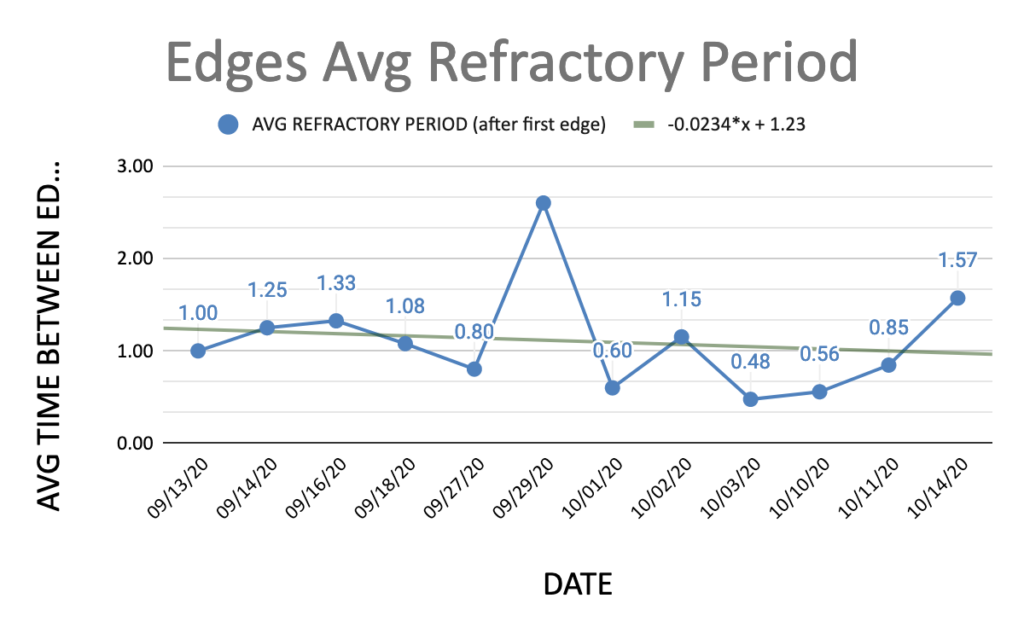 Edges average refractory period. Average time between edges by date.
