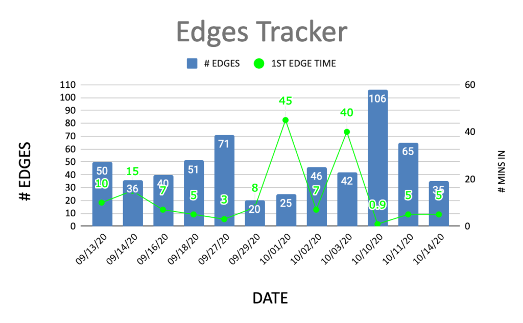 Edges tracker. Number of edges by date.