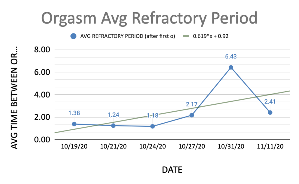 Orgasm average refractory period. Average time between orgasms by date.