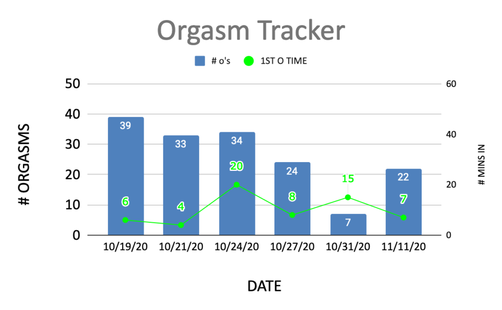 Orgasm tracker. Number of orgasms by date.